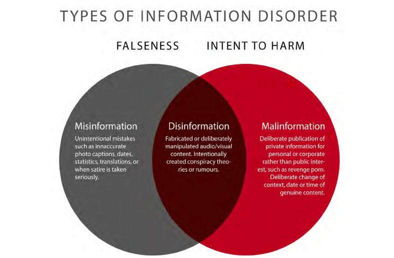 Tipos de desinformación